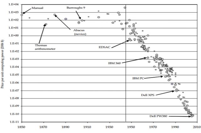 Egy matematikai műveletre jutó költség 2006-os egységáron (árak a GDP-árindexszel deflálva)