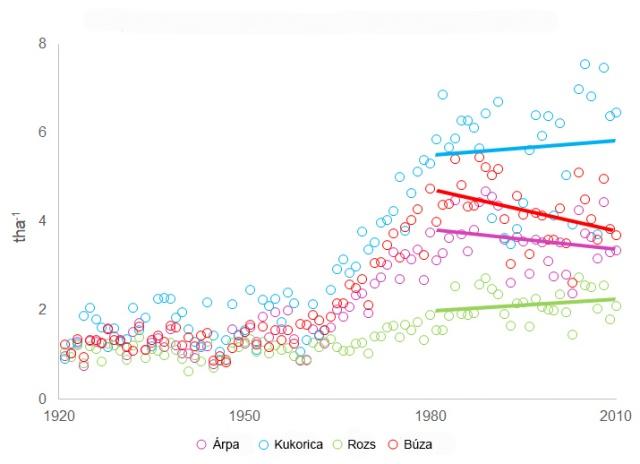 Gabona terméshozamok (1921–2010) és a hozamok változási trendjei Magyarországon (1981–2010)