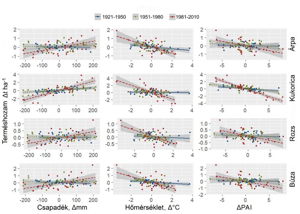 Klimatikus- és termésátlagok első differenciaértékei közötti kapcsolatok szórásgörbéi 30 éves időszakokban (1921–2010). A sötétszürke sávok a determinisztikus kapcsolatok 95%-os konfidencia intervallumát mutatják (PAI = Pálfai aszályindex éves átlaga).
