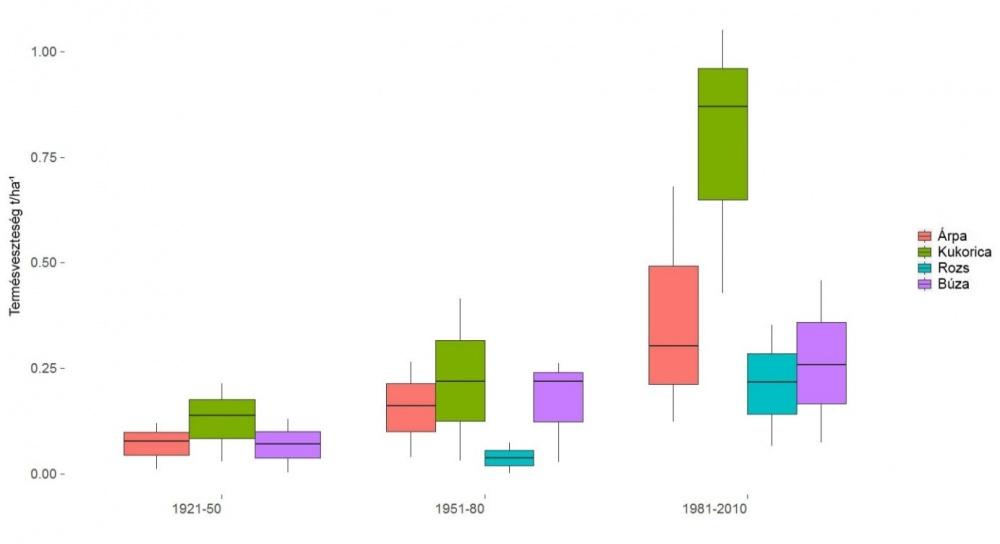 Az árpa, a búza, a kukorica és a rozs csapadékösszegek és a hőmérsékleti átlagok kombinációjának betudható, becsült termésvesztesége 1921 és 2010 között Magyarországon. A boxplot vertikális kiterjedése a becsült veszteségnek a regressziós együtthatók konf