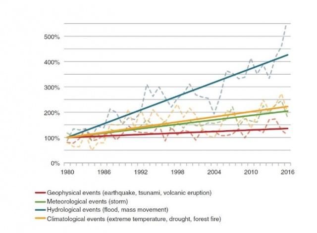 A különböző természeti katasztrófák bekövetkezésének trendje 1980 és 2016 között (100%-nak az 1980-as szint számít)