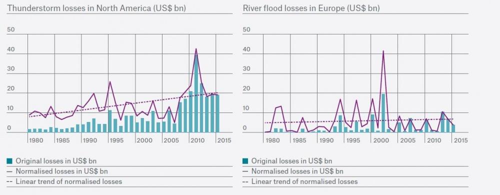 Balra: erős zivatarok okozta károk Észak-Amerikában; jobbra: árvízkárok Európában (tételes adatok, normalizált adatok trendvonallal)