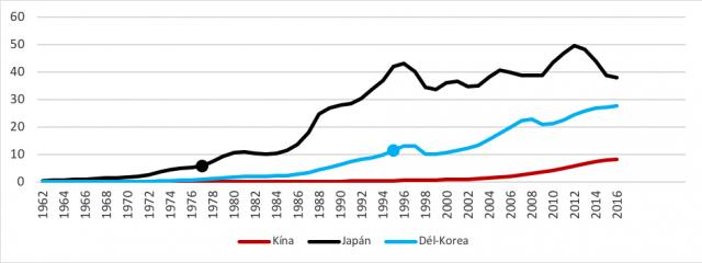 A japán, dél-koreai és kínai egy főre jutó GNI, 1960–2016 (ezer dollár)