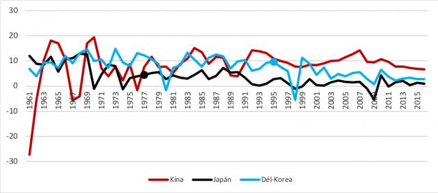 A japán, dél-koreai és kínai GDP növekedési üteme, 1961–2016 (százalék; a magas jövedelmi sávba kerülés évét pont jelöli)
