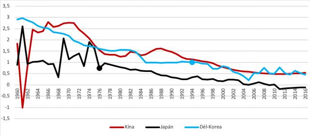 : A japán, dél-koreai és kínai népesség éves növekedési üteme, 1961–2016 (százalék; a magas jövedelmi sávba kerülés évét pont jelöli)