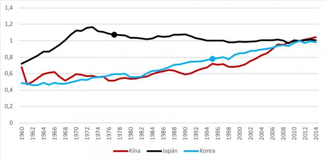 A japán, dél-koreai és kínai teljes tényezőtermelékenység (TFP), 1960–2014 (a magas jövedelmi sávba kerülés évét pont jelöli)