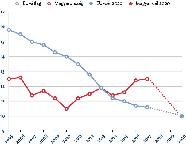 A iskolát korán, végzettség nélkül elhagyók arányának változása (%, forrás: EU 2020, KSH)