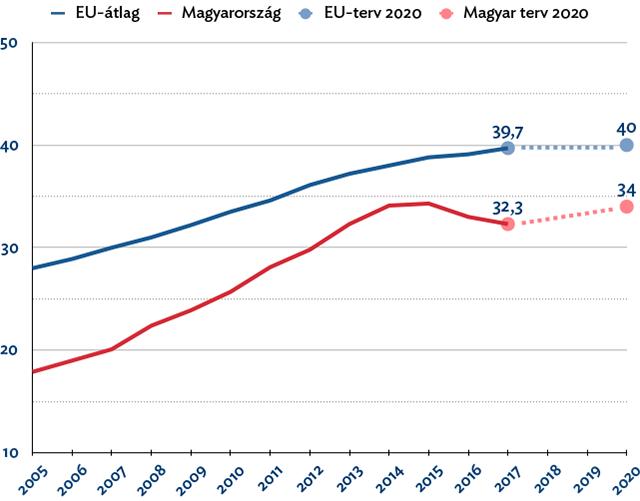 A felsőoktatásban végzettek aránya (%, forrás: EU 2020)