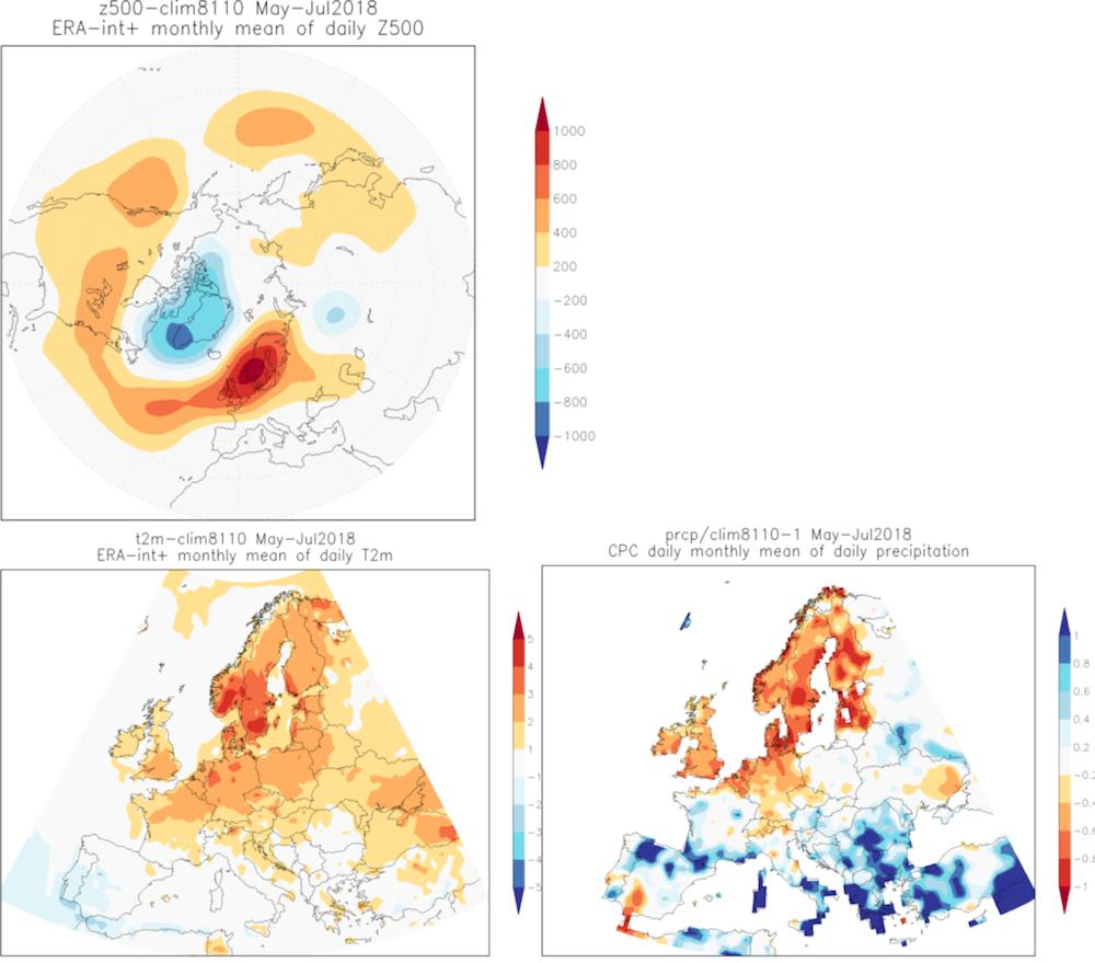 Időjárási anomáliák Észak-Európában 2018 május-júliusában. Balra fent a szokatlanul alakuló légáramlás látható, lent jobbra a hőmérsékleti, lent balra pedig a csapadék-anomália. A légáramlás és a hőmérsékleti ábra az ECMWF-ben, az Középtávú Időjárás Előre