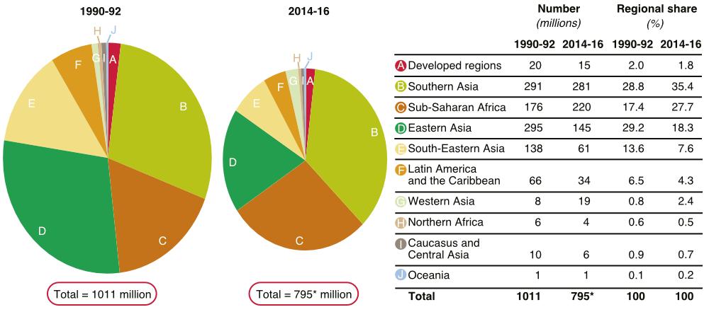 Alultáplált emberek száma (millió fő) és aránya (százalék) 1990–1992 és 2014–2016 között