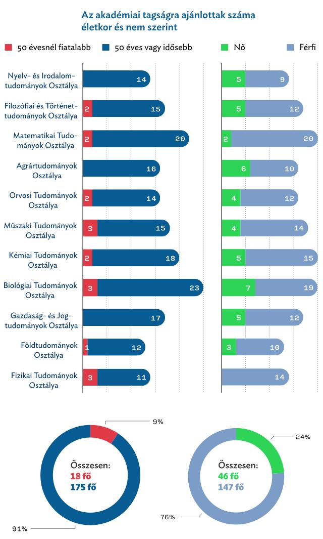 Statisztikák az akadémiai tagságra ajánlott kutatókról