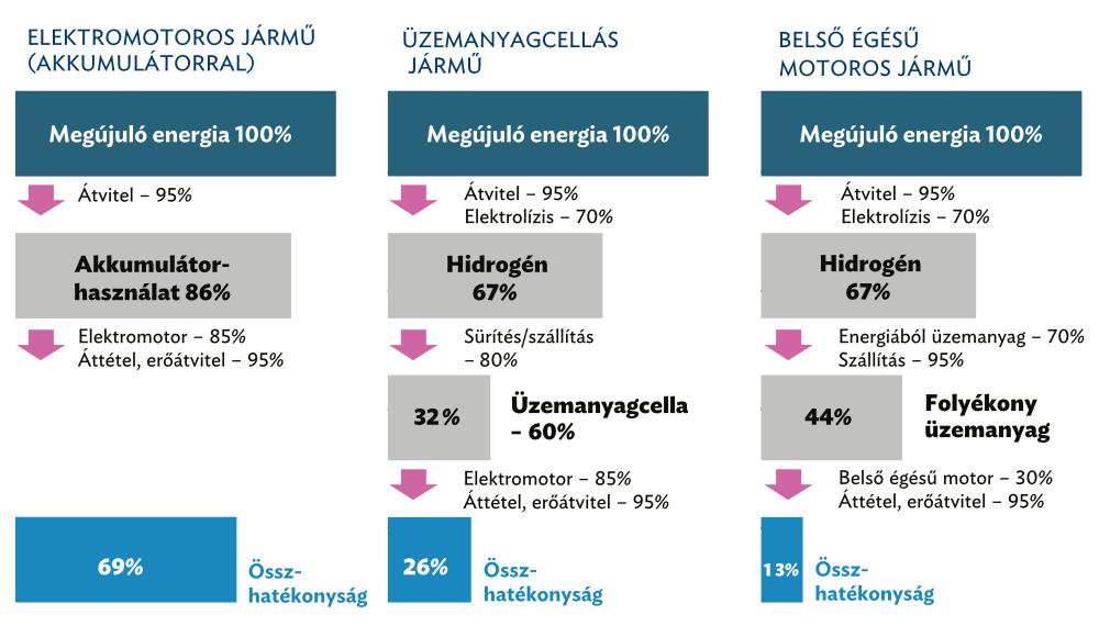Az elektromos áram felhasználásának energiaátalakítási hatékonysága akkumulátoros elektromos autók, üzemanyagcellás, illetve szintetikus üzemanyaggal hajtott belső égésű motoros járművek esetén