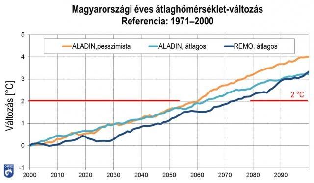 Magyarország éves átlaghőmérsékletének változása a 2000–2100-as időszakban az 1971–2000 időszak átlagához képest  az OMSZ-ban alkalmazott regionális klímamodellek különböző forgatókönyvekkel készített szimulációs eredményei alapján.  Az adott évhez tartoz