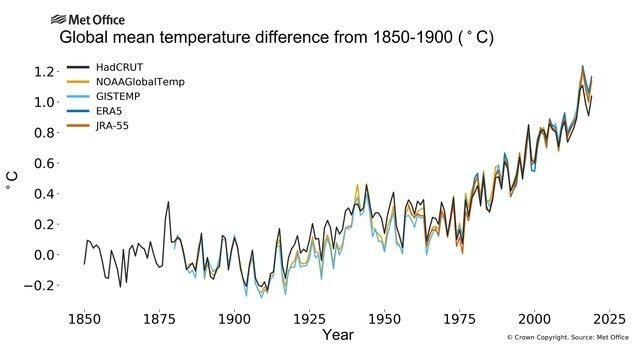 A földfelszínen mért globális átlaghőmérséklet emelkedése az iparosodás kezdete óta öt adatbázis alapján